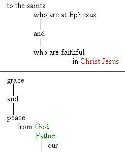 エペソ人への手紙1章1〜2節