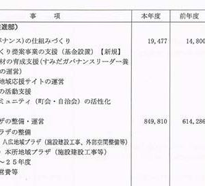 本所地域プラザ利権構造を過去の記録文書から自民党と墨田区の蜜月関係を明かす!