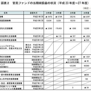 官民ファンドに群がるシロアリ達!官僚と自民党が日本経済を崩壊させている!