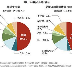 日本の鉄鋼業衰退の深刻さ!日本の鉄鋼業界が衰退すると日本は消滅する!