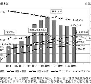 日本の生活保護が危機!総務省資料から韓国・朝鮮の国籍者の約 66.2%が生活保護!