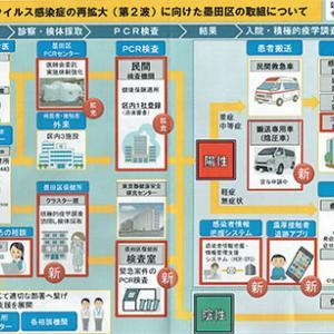 新型肺炎コロナウイルスの感染拡大第二派に向けた墨田区の取組チャート図の公表!