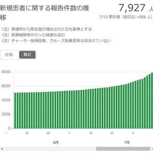 既に第二波は始まった兆候あり!夜街以外の感染者増えている!都内累計約8千人感染!