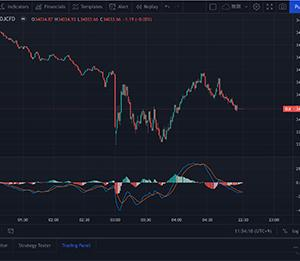 米連邦公開市場委員会(FOMC)利上げ示唆で株価下落!注目はテーパリング!