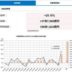 我々の年金が盗まれる!GPIFの共産国チャイナ国債投資は膨大な年金原資を失う!