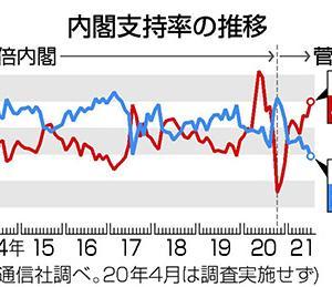自民党が日本を滅ぼす!第26話!菅内閣支持率29.3%!不支持率49.8%!支持無き政権