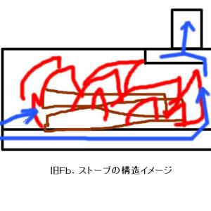 Fb.ストーブ・NEOの構造