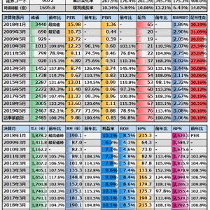 (9072)ニッコンホールディングス 日記(分)