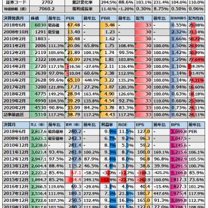 (2702)日本マクドナルドホールディングス 日記(分)