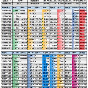 (4549)栄研化学 日記(分)