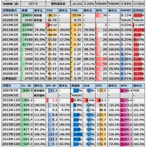 (7531)清和中央ホールディングス 日記(分)