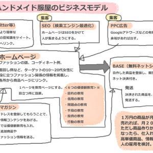 ハンドメイド服屋さんのビジネスモデル例