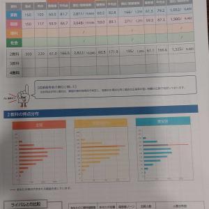 全国統一小学生テスト2020.11.3結果