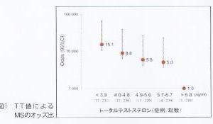 テストステロンとメタボリック因子の関係 論文紹介