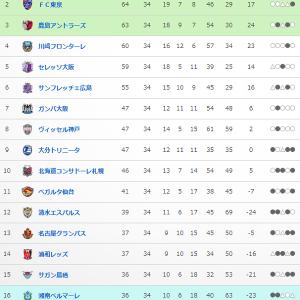 リーグ終盤に異常に伸びた神戸