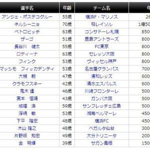 「誰が出ても同じサッカー」は横浜FCにこそ当てはまる
