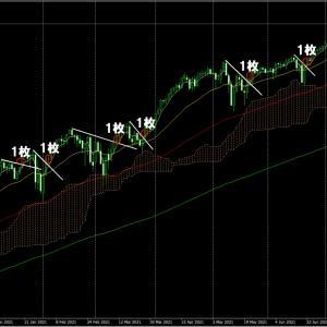 FXで勉強したチャート分析を他で使ってみよう