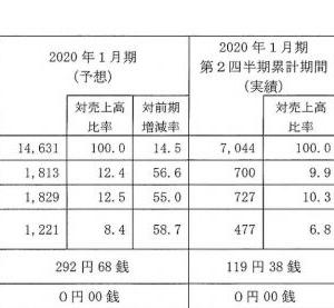 【IPO初値予想 ダブルエー】BBスタンス 各社割当数 予想PER