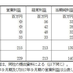 【最新IPO初値予想 名 南 M & A】BBスタンス 各社割当数 予想PER