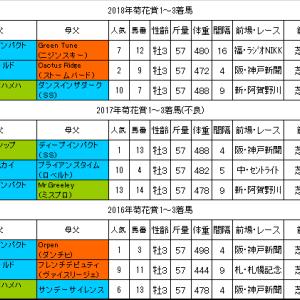 菊花賞2019過去データ 神戸新聞杯の内容に注目