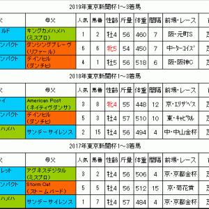 東京新聞杯2020過去データ 4歳馬が中心