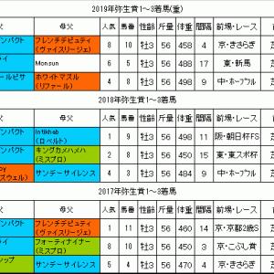 弥生賞2020過去データ