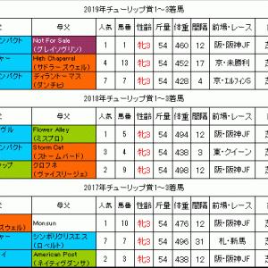 チューリップ賞2020過去データ 阪神JF組が中心