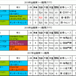 金鯱賞2020過去データ