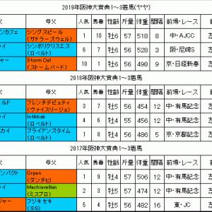 阪神大賞典2020過去データ