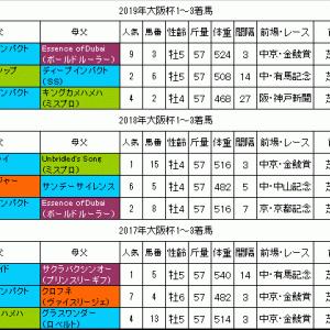 大阪杯2020過去データ 大型馬が強い