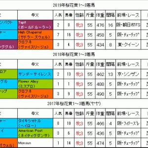 桜花賞2020過去データ 牡馬相手に好走している馬が連勝