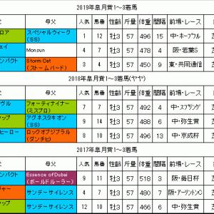 皐月賞2020過去データ 勝ち馬は490kg以上の大型馬!?