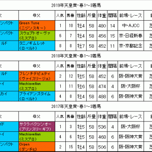 天皇賞春2020過去データ 人気馬の信頼度は高め