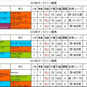 オークス2020過去データ 1番人気馬が4連勝中