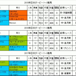 日本ダービー2020過去データ 先行力のある穴馬に要注意