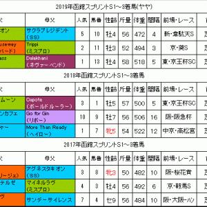 函館スプリントS2020過去データ 前走1200m以外のローテが良い?