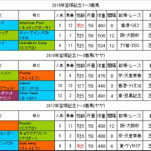 宝塚記念2020過去データ