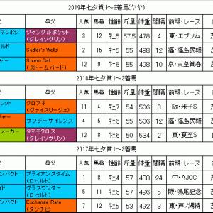 七夕賞2020過去データ 人気薄の激走に期待出来るレース