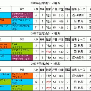 函館2歳S2020過去データ 大型馬に注目