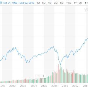 長期投資は少なくとも5年以上、20年以上ならバッチリ【超初心者でもよくわかる、リタイアに向けての失敗しない投資術本編3回】