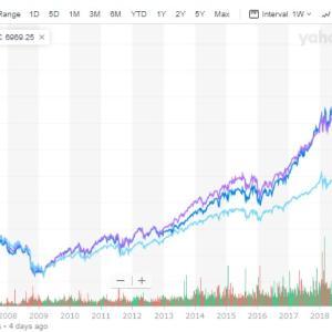 若くして米国株に投資して「ずっと市場にいる」のがほとんどの素人には最適解、資産家への近道