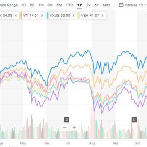 米国がけん引した今年の株高を地域、分野で見る