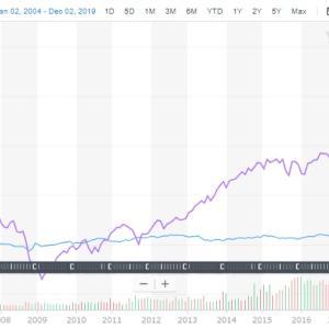 債券のあらましとおすすめの利用法【だれでもできる米国株第12話】