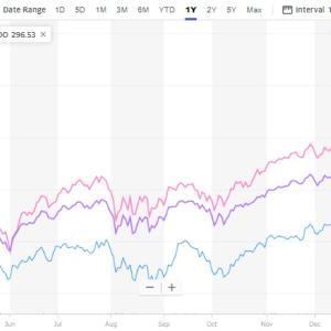 下振れの影響が少ない対象を仕込もうと思う!債券ETF売りました。