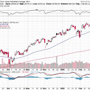 お金が市場から避難し始めている、見通しが立たない業績予想