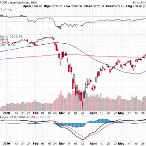 米国株と相性のいい一目均衡表の使い方、世界一わかりやすい
