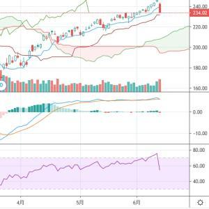 【米国株暴落】市場に過剰に振り回されるのはやめよう→買いで問題なし(ほんの一部ですが)
