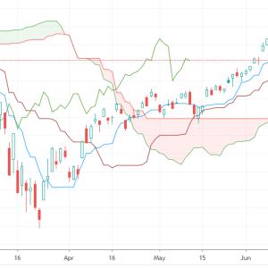 【米国株】買い時や保有株の立ち位置がわかる一目均衡表の使い方、実践編