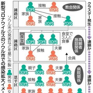 【スポーツソウル】 韓国の新規感染者数、すでに6月>5月…「夏にも大規模感染が起きる可能性がある」 [06/19] [荒波φ★]