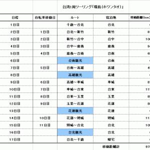 台湾「環島(ホワンタオ)」予定表